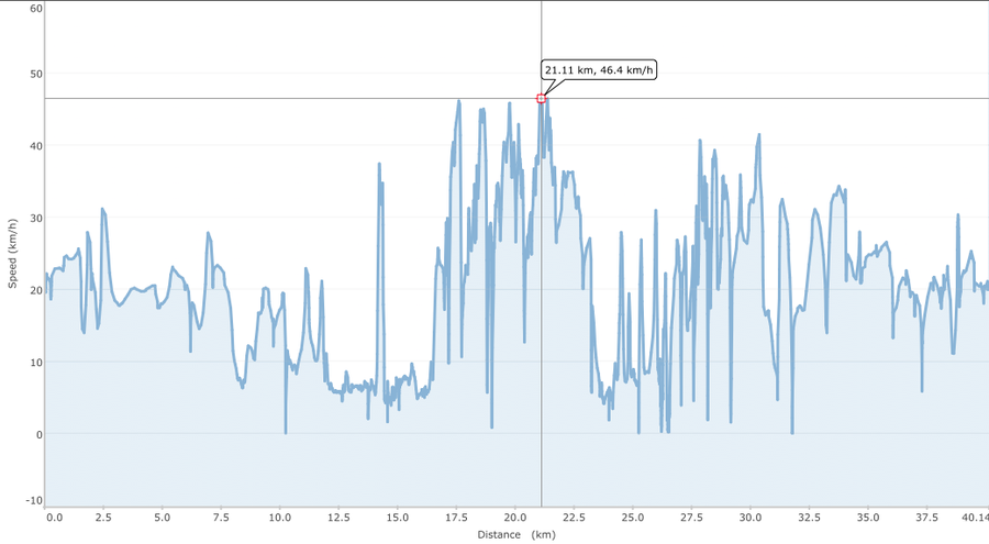 MTB-Tour 2014-02-16 Speed.png