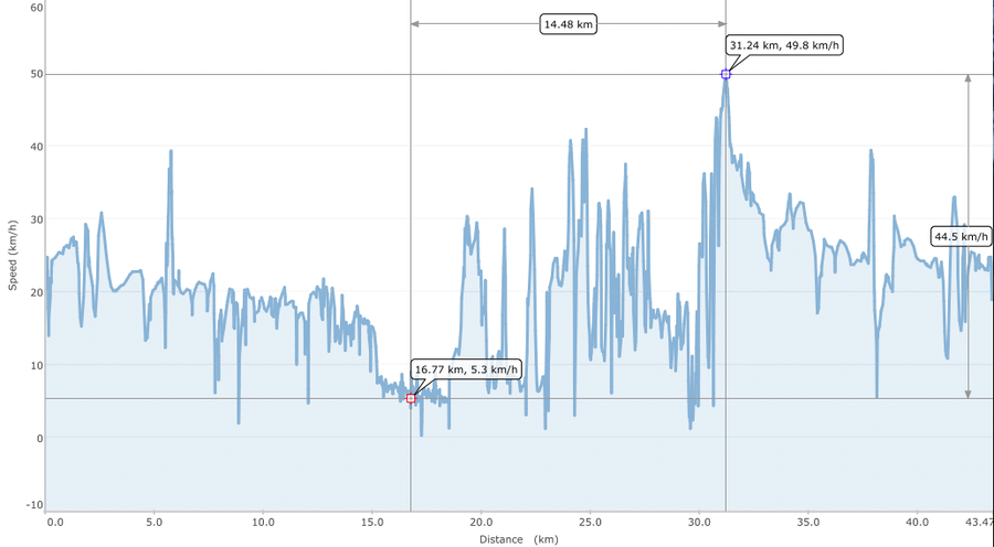 MTB-Tour 2014-02-23 Speed.png