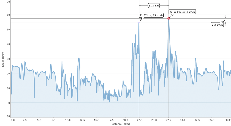 MTB-Tour 2014-01-25 Speed.png