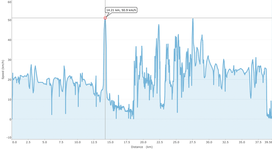 MTB-Tour 2014-02-08 Speed.png