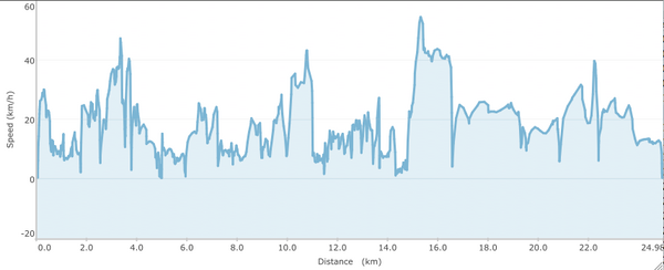 MTB-2012-08-07-Speed.png